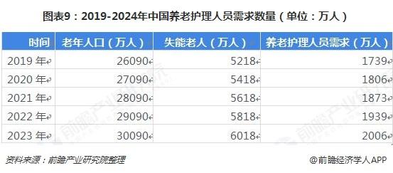 图。表9:2019-2024年中国养。老护理人员需求数量(单,位:万人)