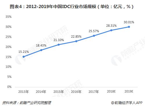 图表4:2012-2019年中国IDC行业市场规模(单位:亿元,%)