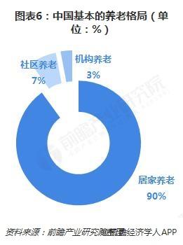 图。表6:中国基本的养。老格局(单,位:%)
