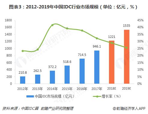 图表3:2012-2019年中国IDC行业市场规模(单位:亿元,%)
