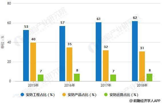 2015-2018年中国安防行业市场结构占比统计情况及预测