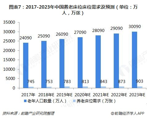图。表7:2017-2023年中国养。老床。位床。位需求及预测(单,位:万人,万张)