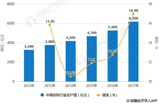2012-2017年中国安防行业总产值统计及增长情况
