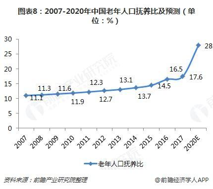 图。表8:2007-2020年中国老。年人口抚养比及预测(单,位:%)