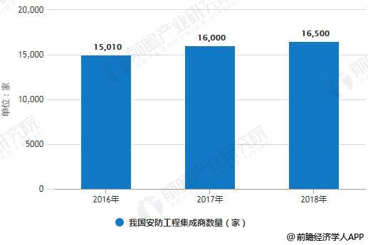 2016-2018年我国安防工程集成商数量统计情况及预测