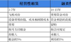 2018年中国航空租赁市场现状及发展趋势分析 中资融资租赁公司快速崛起【组图】