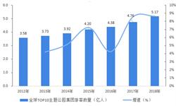 2018年全球<em>主题公园</em>经营情况分析 行业回暖 中国表现突出【组图】