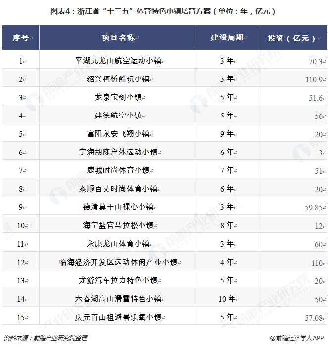 """图表4:浙江省""""十三五""""体育特色小镇培育方案(单位:年,亿元)"""