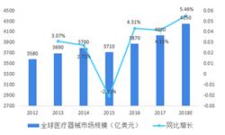 2018年中国医疗器械行业市场规模与发展趋势分析 增速领先全球两倍以上【组图】