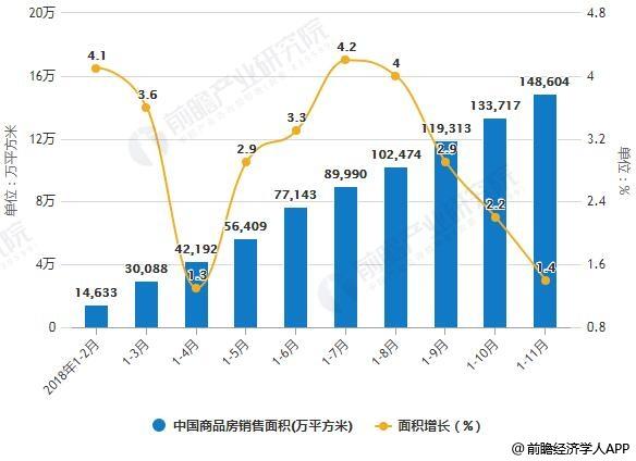 2018年1-11月中国商品房销售面积、销售金额统计及增长情况