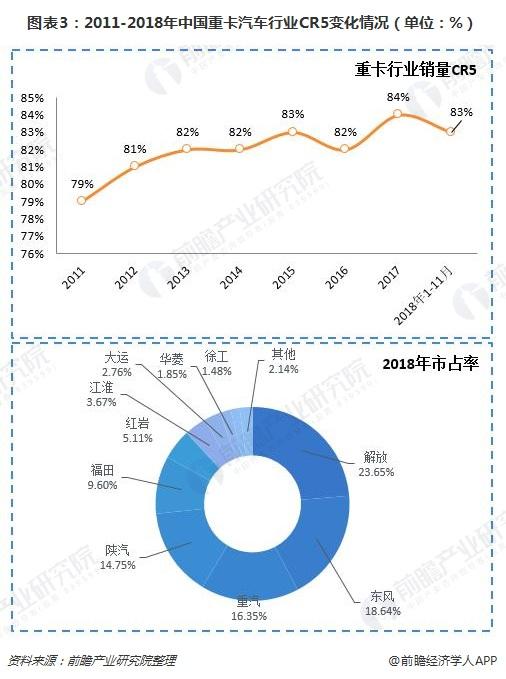 图表3:2011-2018年中国重卡汽车行业CR5变化情况(单位:%)