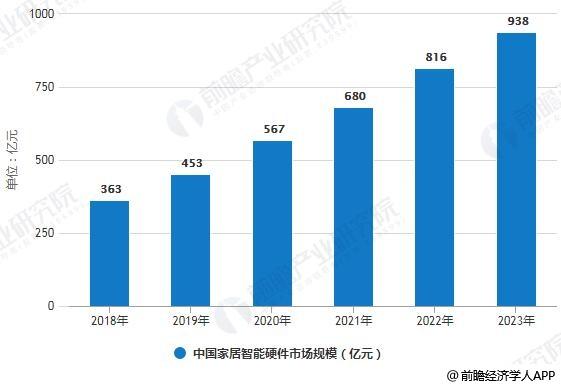 2018-2023年中国家居智能硬件市场规模统计情况及预测