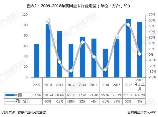 图表1:2009-2018年我国重卡行业销量(单位:万台,%)