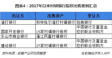 图表4:2017年以来村镇银行股权出售案例汇总