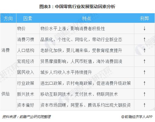 图表3:中国零售行业发展驱动因素分析
