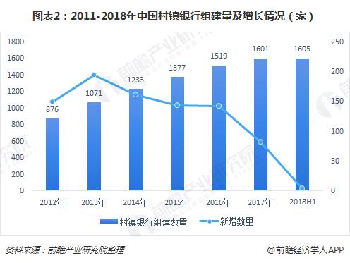 图表2:2011-2018年中国村镇银行组建量及增长情况(家)