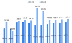 1-11月全国累计销售<em>彩票</em>4684.47亿元 2018中国<em>彩票</em>行业市场现状与2019行业趋势分析