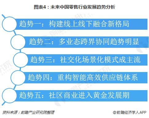 图表4:未来中国零售行业发展趋势分析