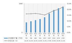 2018年改性塑料行业发展现状与市场格局分析 以塑代钢、以塑代木不断推进【组图】