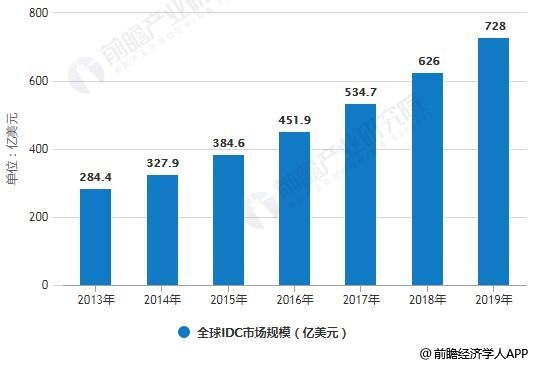 2013-2019年全球IDC市场规模统计情况及预测