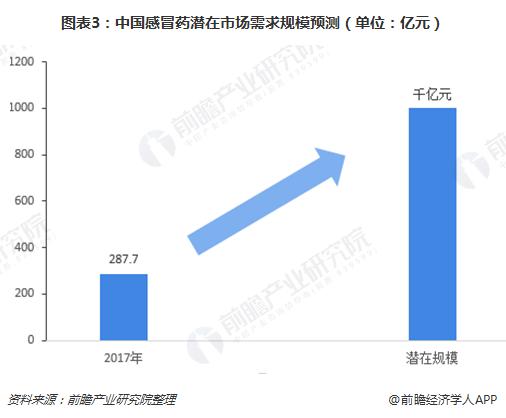 图表3:中国感冒药潜在市场需求规模预测(单位:亿元)