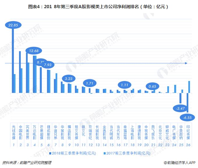 图表4:201 8年第三季度A股影视类上市公司净利润排名(单位:亿元)