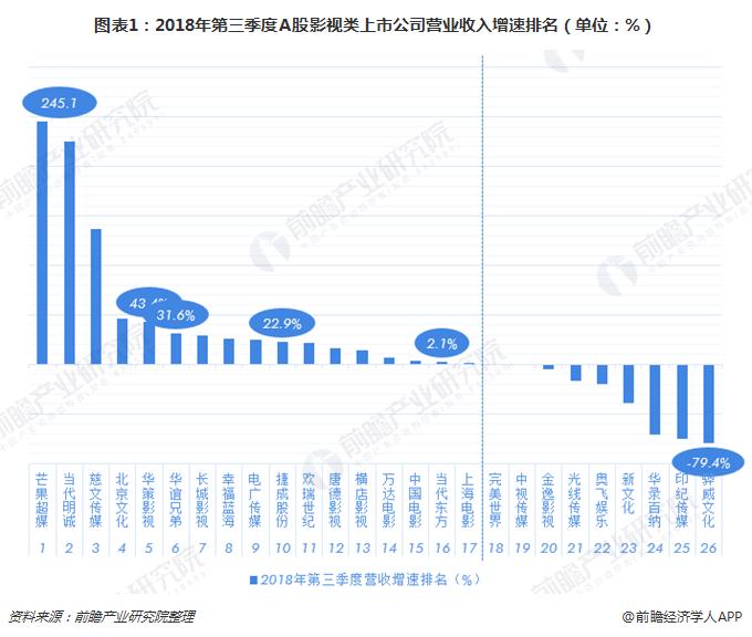 图表1:2018年第三季度A股影视类上市公司营业收入增速排名(单位:%)