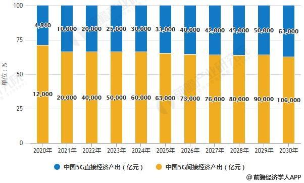 2020-2030年中国5G直接和间接经济产出统计情况及预测