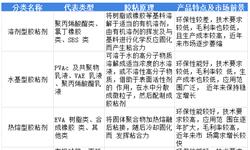 2018年中国胶黏剂行业市场现状与发展趋势分析 环保型产品将成主流【组图】