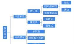 2018年中国<em>索道</em><em>缆车</em>行业市场现状与发展新葡萄京娱乐场手机版 2024年我国<em>索道</em>数量将达到1068条【组图】