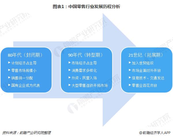 图表1:中国零售行业发展历程分析