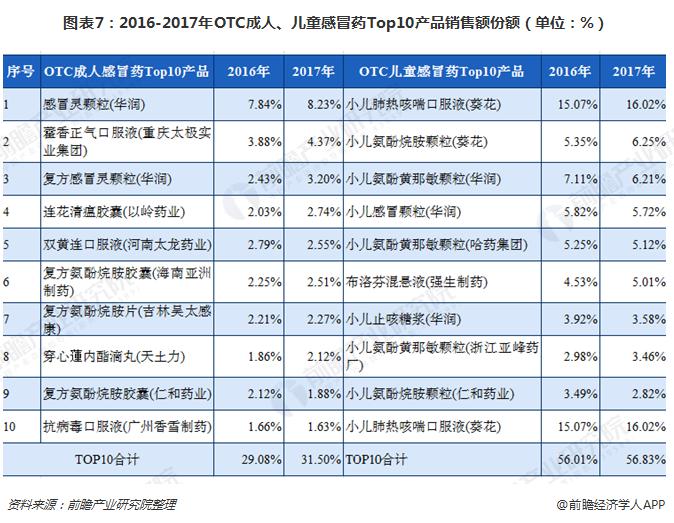 图表7:2016-2017年OTC成人、儿童感冒药Top10产品销售额份额(单位:%)