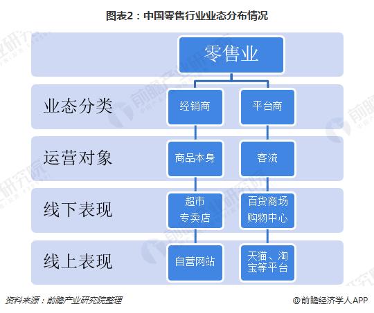图表2:中国零售行业业态分布情况