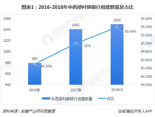 图表1:2016-2018年中西部村镇银行组建数量及占比