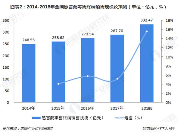 图表2:2014-2018年全国感冒药零售终端销售规模及预测(单位:亿元,%)
