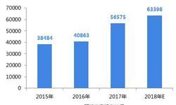 2018年中国智慧环保行业发<em>展现</em>状与市场前景分析 有望扩至非政府用户【组图】