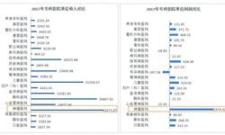 2018年肿瘤医院行业市场现状与发展前景分析 民营肿瘤医院前景广阔【组图】