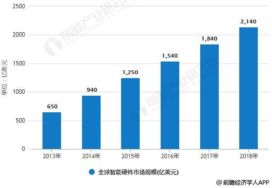 2013-2018年全球智能硬件市场规模统计情况及预测
