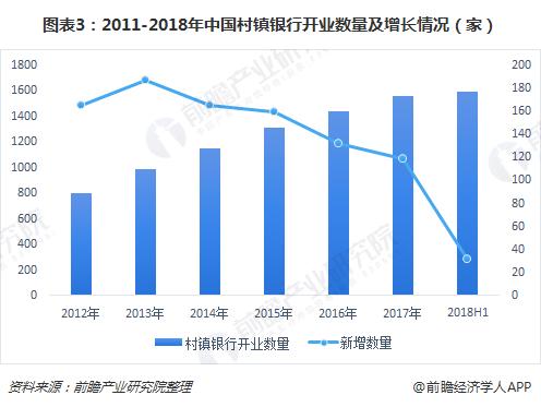 图表3:2011-2018年中国村镇银行开业数量及增长情况(家)