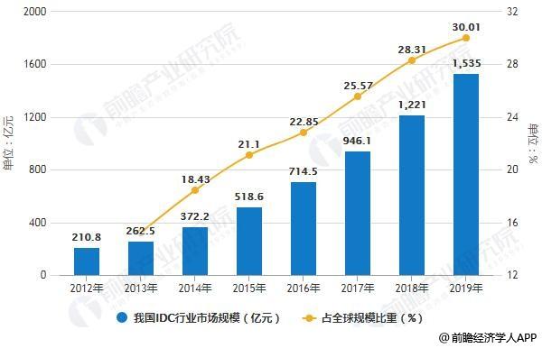 2012-2019年我国IDC行业市场规模及占全球规模比重统计情况及预测