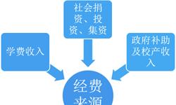 2018年中国民办教育行业投资现状与趋势分析 素质教育最火热【组图】
