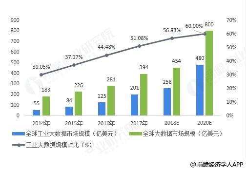 2014-2020年全球全球大数据及工业大数据市场规模统计情况及预测
