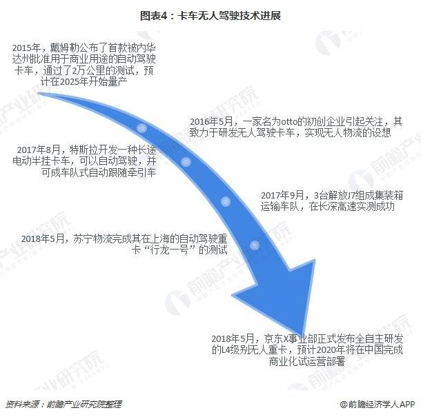 图表4:卡车无人驾驶技术进展