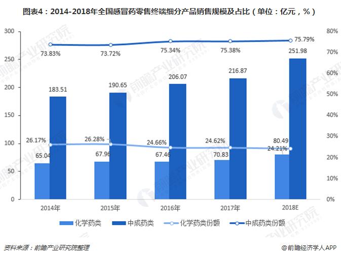 图表4:2014-2018年全国感冒药零售终端细分产品销售规模及占比(单位:亿元,%)