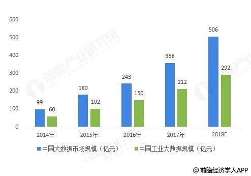 2014-2018年中国大数据及工业大数据市场规模统计情况及预测