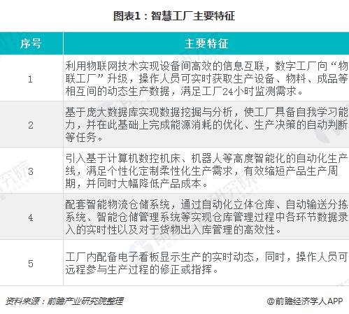 图表1:智慧工厂主要特征