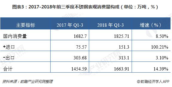 图表3:2017-2018年前三季度不锈钢表观消费量构成(单位:万吨,%)