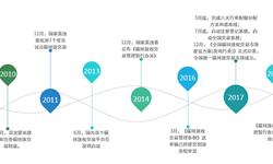 2018年中国碳排放交易市场现状及发展前景分析 未来市场空间超10倍【组图】