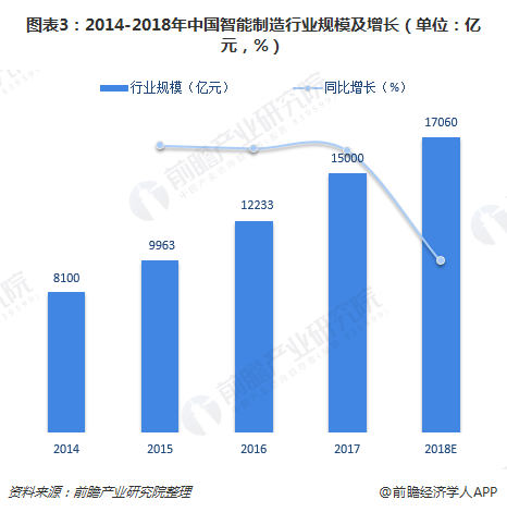 图表3:2014-2018年中国智能制造行业规模及增长(单位:亿元,%)