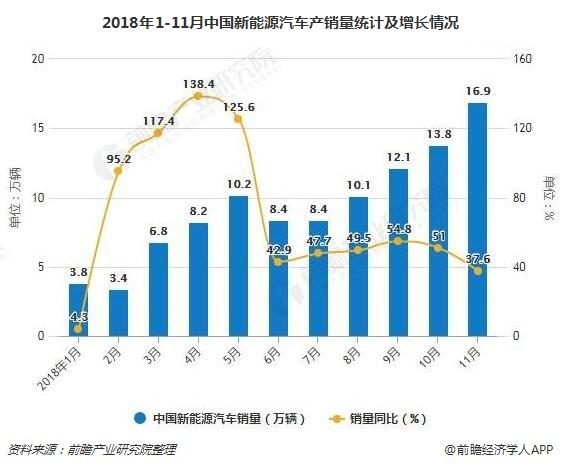 2018年1-11月中国新能源汽车产销量及增长情况